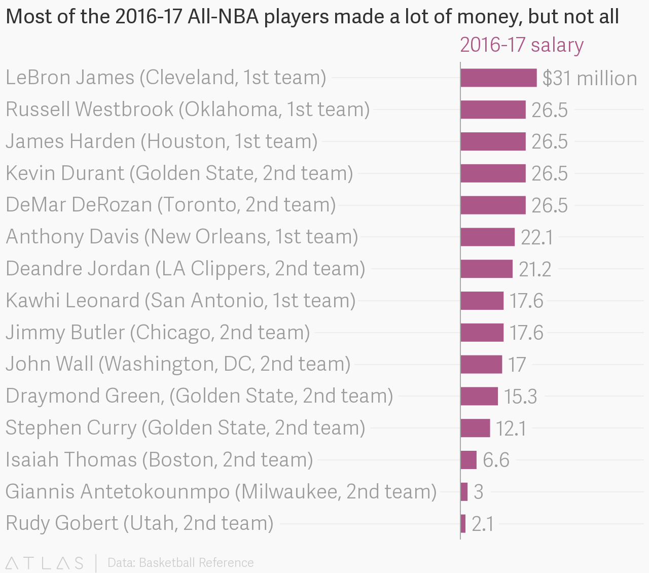 Most Of The 2016 17 All Nba Players Made A Lot Of Money But Not All