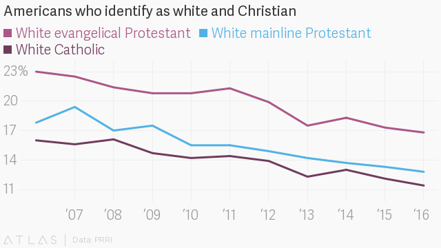 Are White Christians Now A Minority Group?