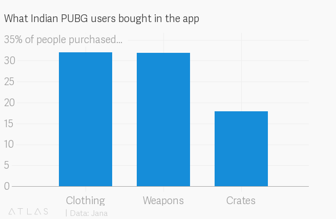 Tencents Pubg Is Driving Indian Gamers Crazy Quartz India
