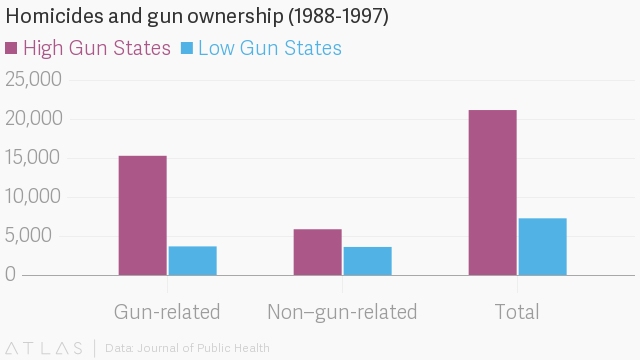 Compare US mass shootings and gun control to Germany, China