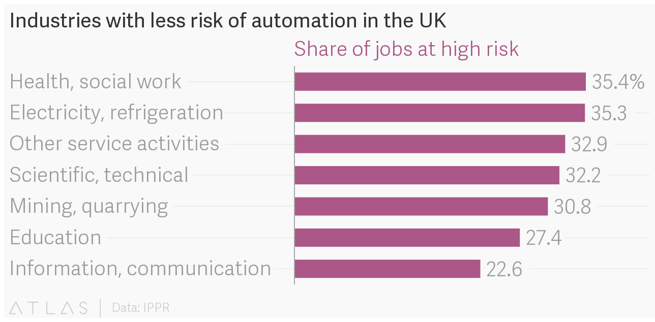 Industries with less risk of automation in the UK