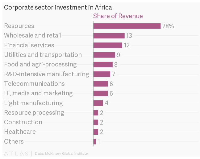 south africa multinational corporations essay These days, the worst multinational corporations have names you've never heard they come from places like china and south africa and russia the countries where they are headquartered are unable to regulate them, and the countries where they operate are unwilling to for the last 10 years, i've.