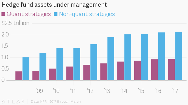 Even cutting-edge quantitative hedge funds still rely on old