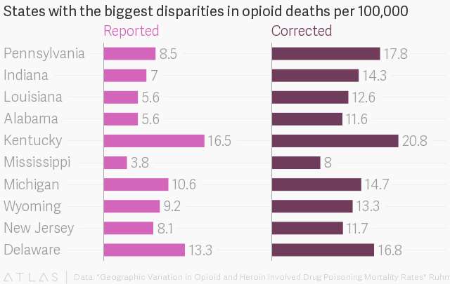 New study generates more accurate estimates of state opioid and heroin fatalities