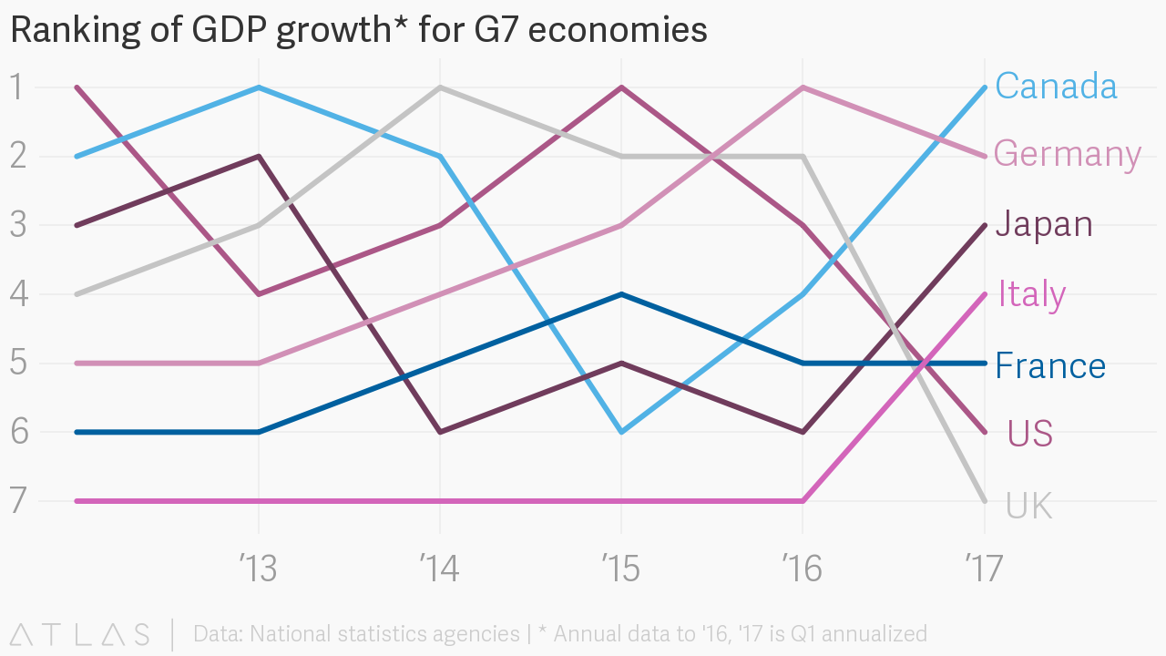 Ranking of gdp growth for g7 economies embed chart nvjuhfo Image collections