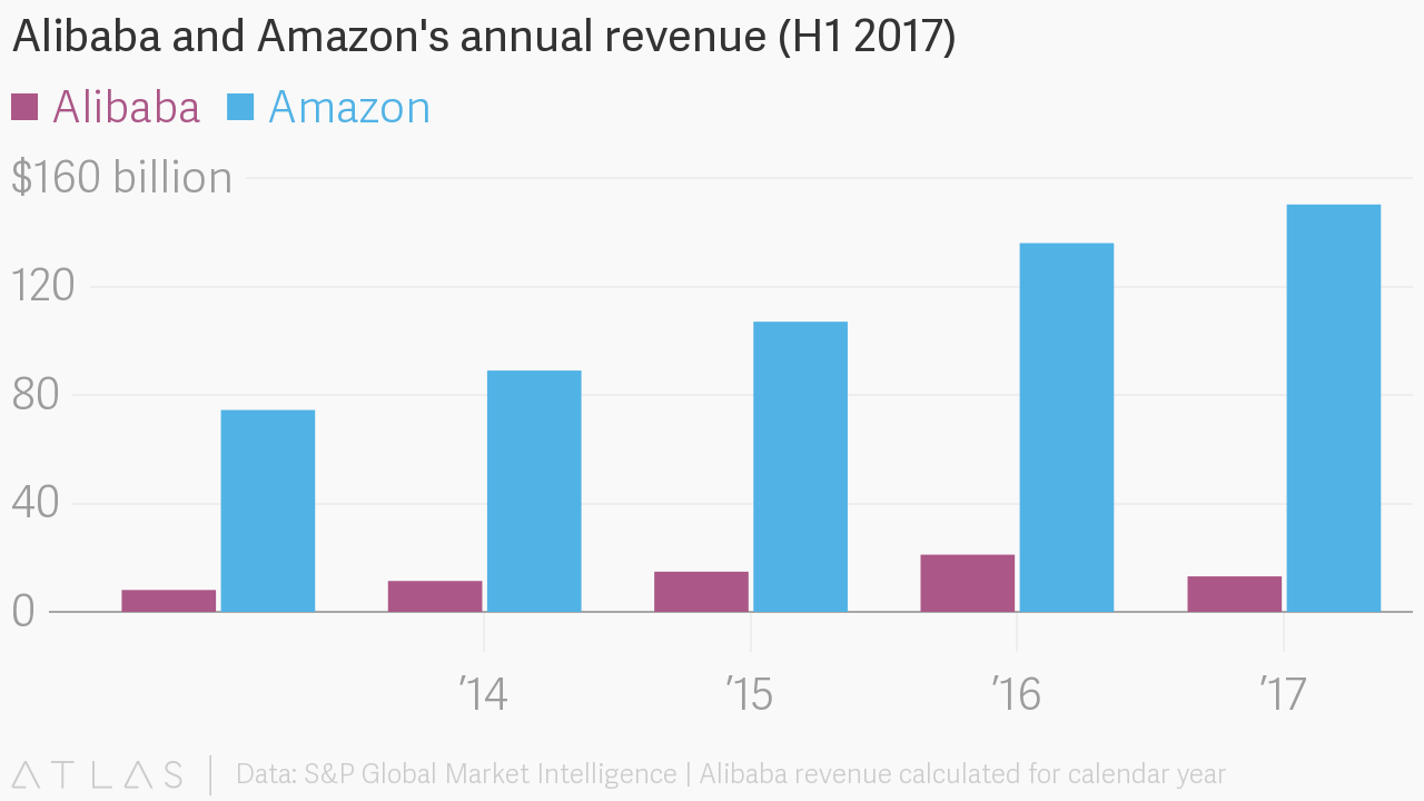 Alibaba And Amazon S Annual Revenue H1 2017