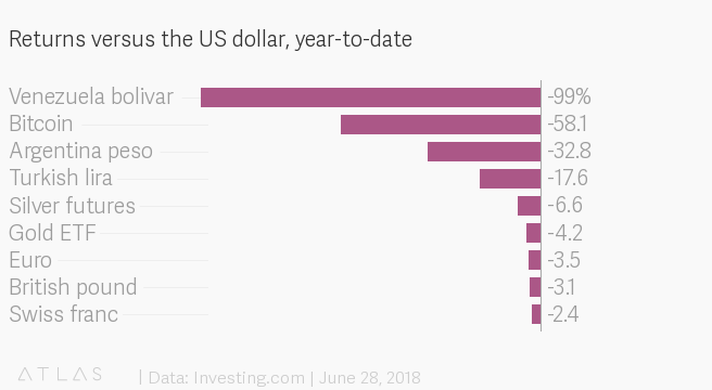 Bitcoin has fallen more against the dollar than almost every other