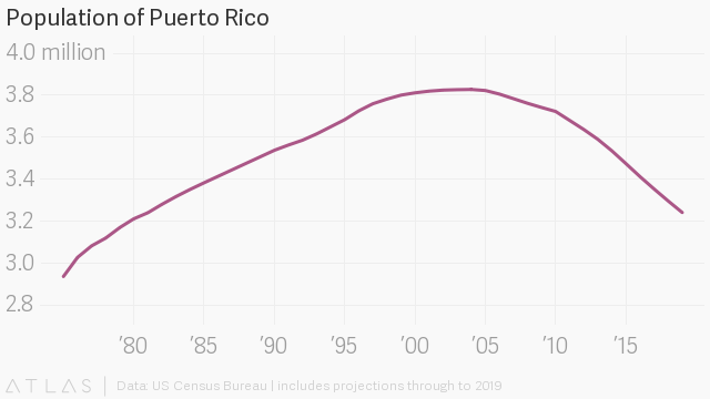 Puerto Rico's eye-popping economic situation, in charts — Quartz