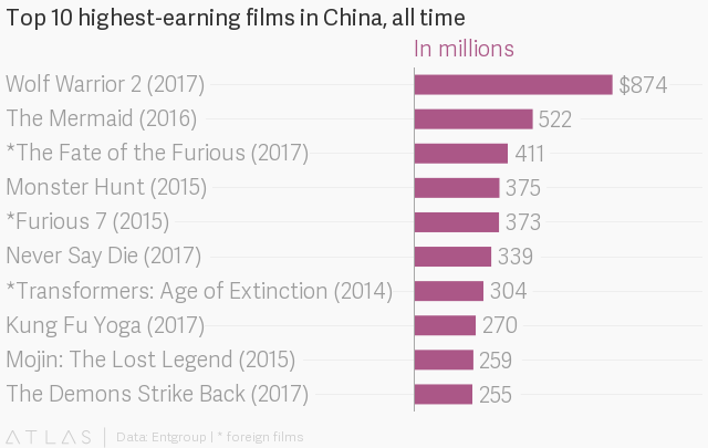 China cinema ticket sales rise 13.5% in 2017