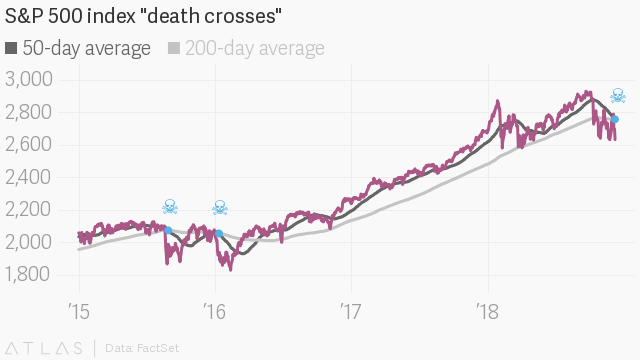 """The US stock market is in a """"death cross"""" pattern, which sounds pretty scary"""