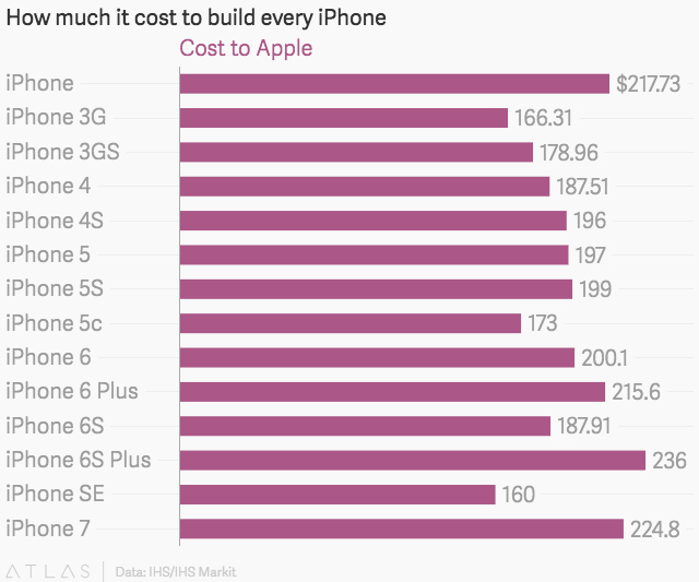 how much does an iphone 5 cost the iphone 7 costs apple aapl about a third as much as 19774