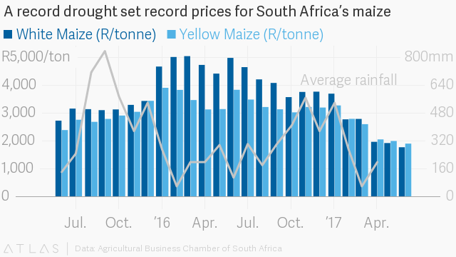 South Africa's best crop in history still isn't enough to lift its