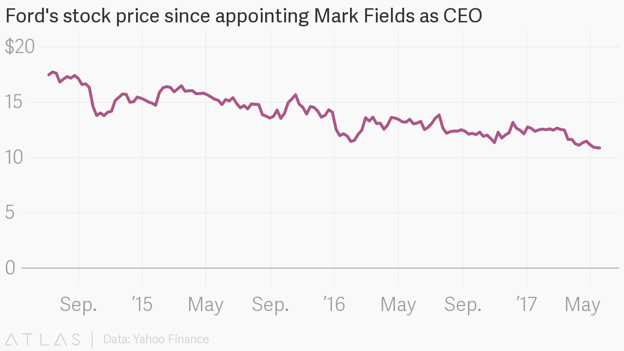 Fords stock price since appointing mark fields as ceo