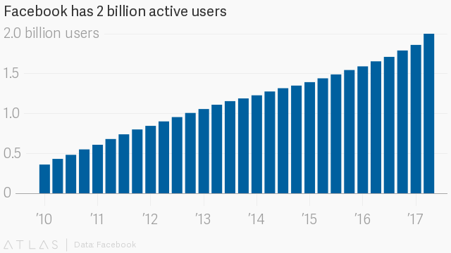 Facebook's rapid sales growth is slowing down