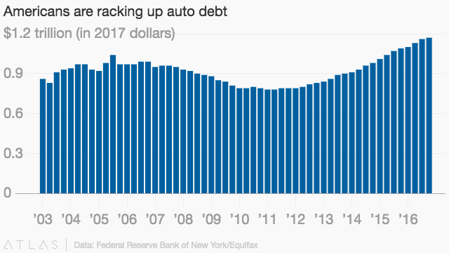 Car Loans In The Us Have Hit Record Levels And Delinquencies Are