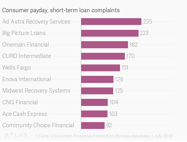 consumer payday short term loan complaints