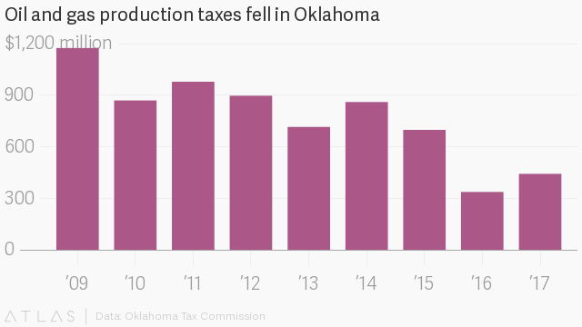 Oklahoma teachers strike: How income tax cuts and oil