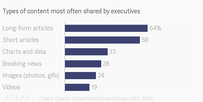 Types of content most often shared by executives