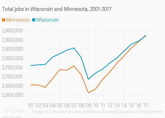 Us Census Figures Public >> Minnesota Passes Wisconsin In Total Jobs U S Bureau Of Labor
