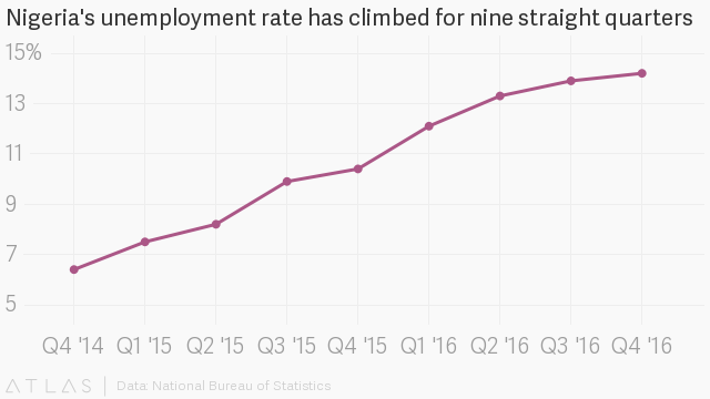 The unemployment rate in Nigeria has climbed for nine