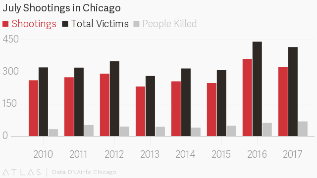 Chicago Ends July With 74 Killed Despite Latest Crime Fighting Efforts