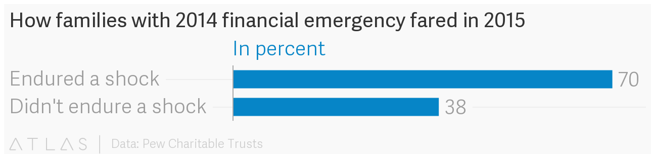 How families with a 2014 financial emergency fared in 2015