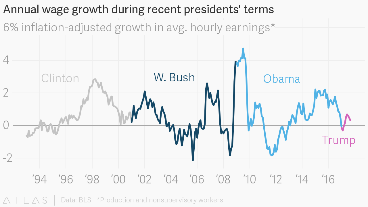 Annual Wage Growth During Recent Presidents Terms