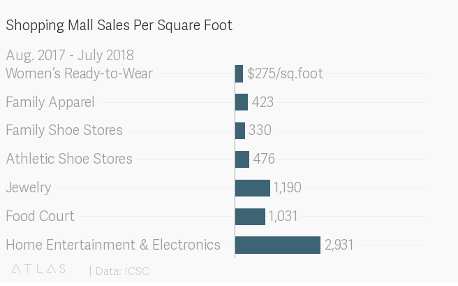 Shopping Mall Sales Per Square Foot