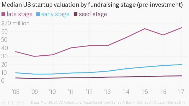 The median value of seed-stage startups hits their highest