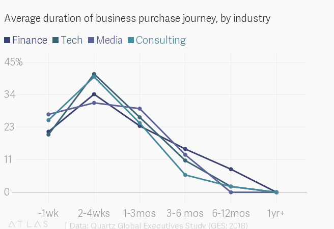 Average duration of business purchase journey, by industry