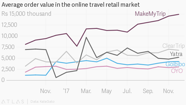 Why MakeMyTrip, OYO, Treebo are getting CTrip, Didi's money