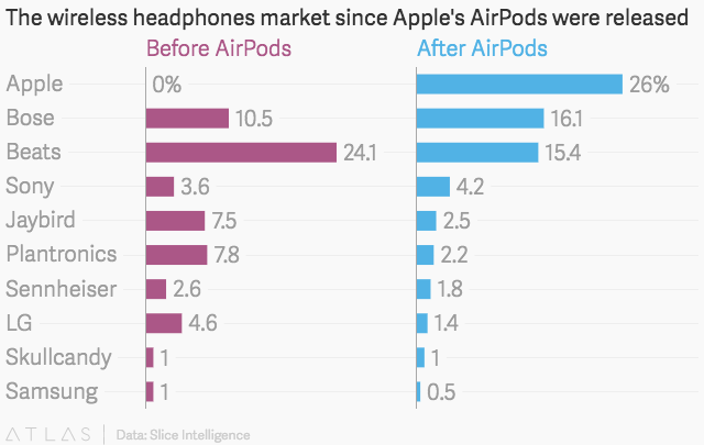 Apple Airpods Have Cornered 26 Percent Of The Wireless