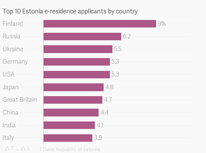 Estonia's e-residents are growing faster than the native-born