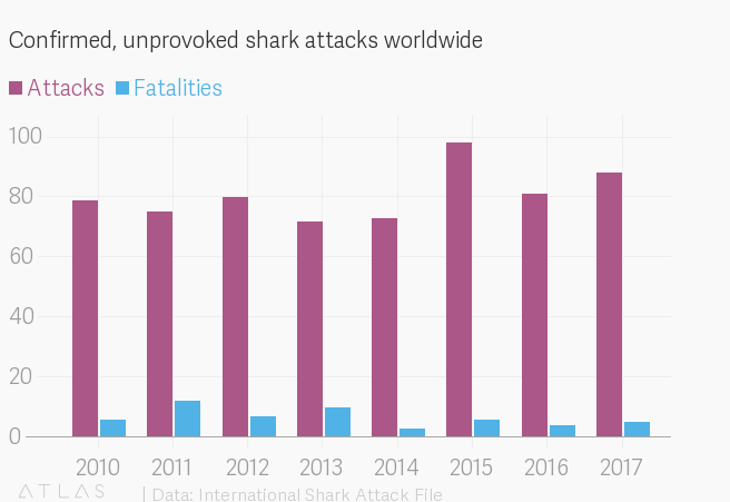 Fatal shark attacks are tragic, and very rare — Quartz
