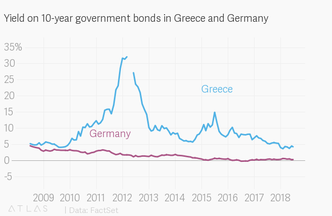 Greece's economy will still struggle after its third bailout