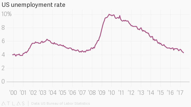Chart showing the changes in the U.S. unemployment rate from 2000 to 2017