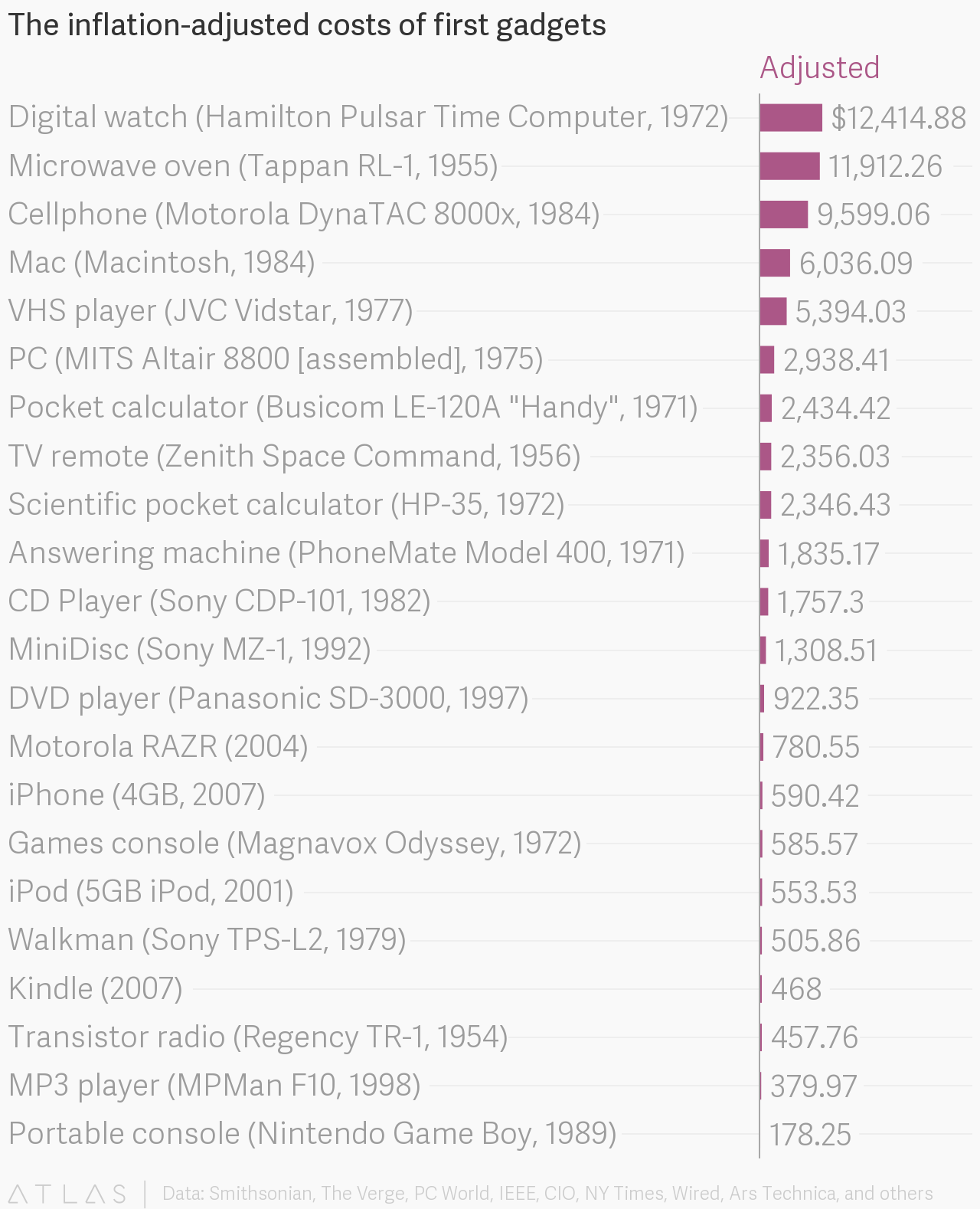 The inflation-adjusted costs of first gadgets