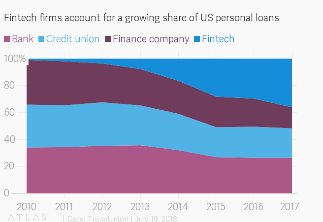 Fintech Firms account for a growing share of US personal loans