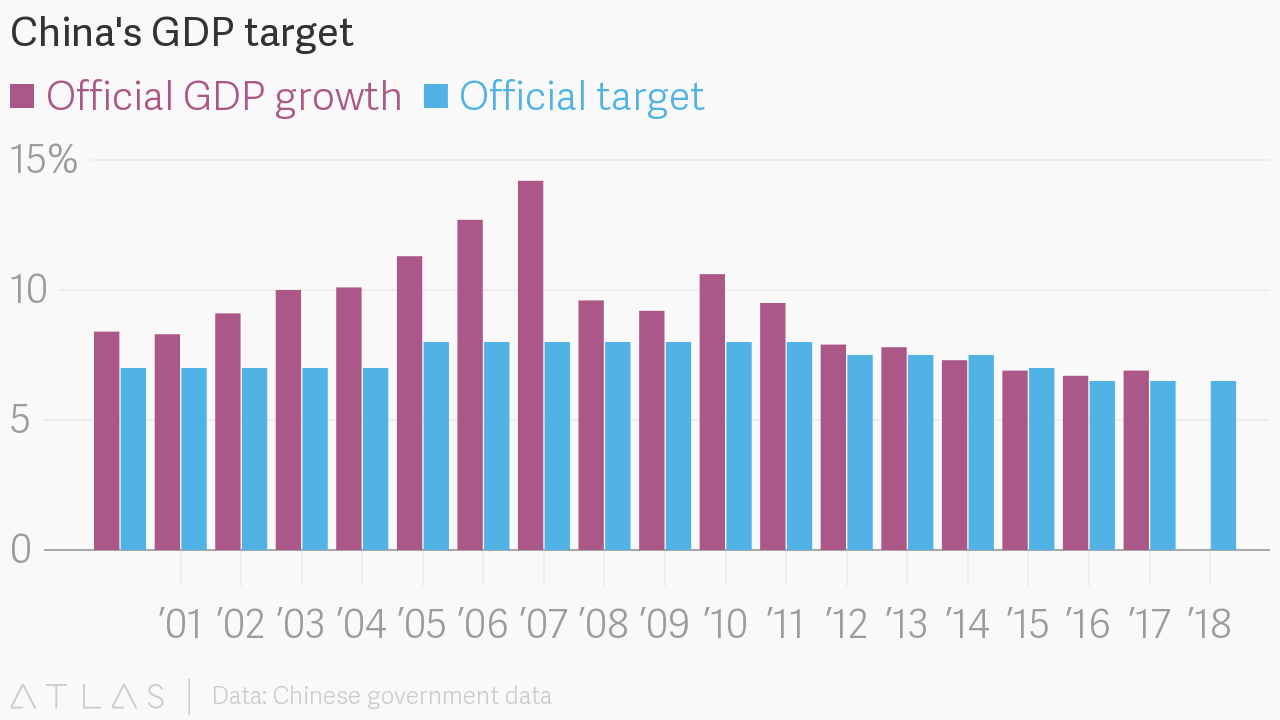 Chinas gdp target embed chart geenschuldenfo Images