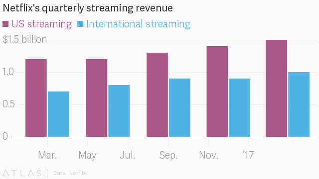 The cheapest country to get Netflix (NFLX) is Mexico and Switzerland
