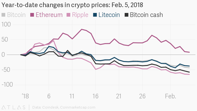 Bitcoin has halved in value since 2018 began, plunging below $6000