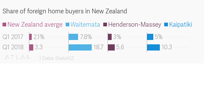 Foreigners are rushing to buy property in New Zealand before