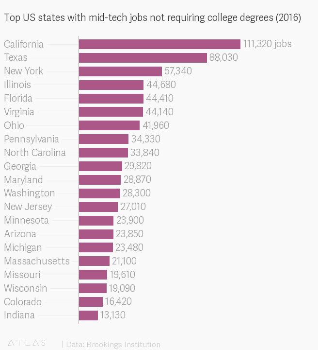 The Best Place To Get A Tech Job Without A College Degree
