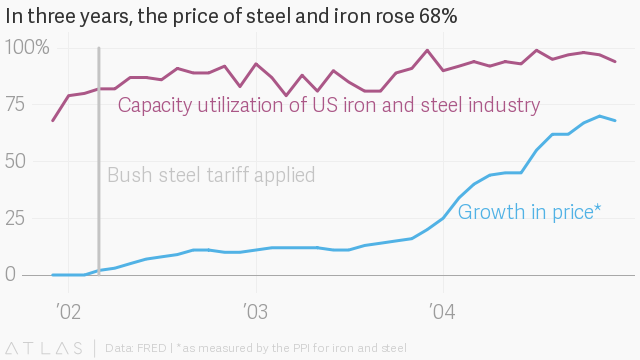 What Trump's tariff trade war could mean for you: Higher prices