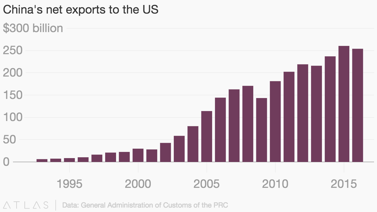 China's net exports to the US