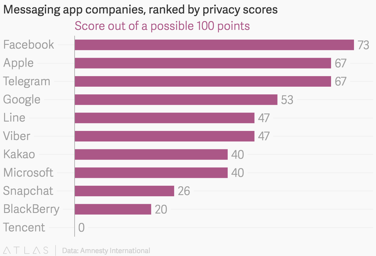 Messaging app companies, ranked by privacy scores