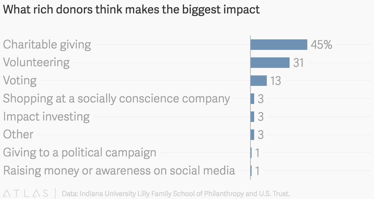 What rich donors think makes the biggest impact