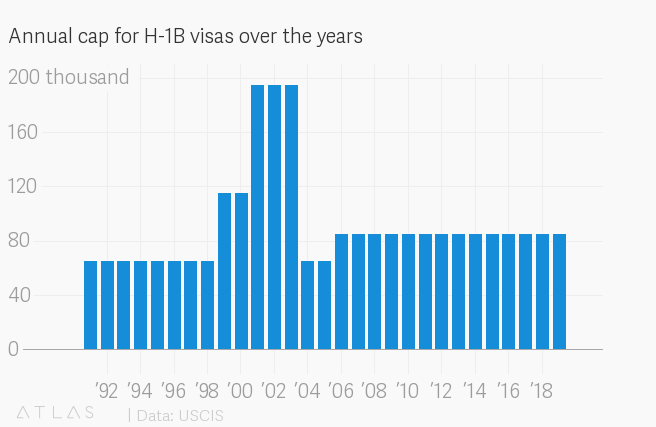 H-1B visa woes worsened for Indian techies in 2018 — Quartz