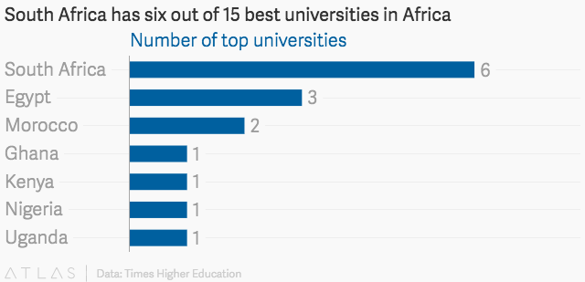 University education is still a dream many in Africa are yet
