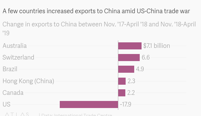 Mexico, Canada and Australia are winning the US-China trade